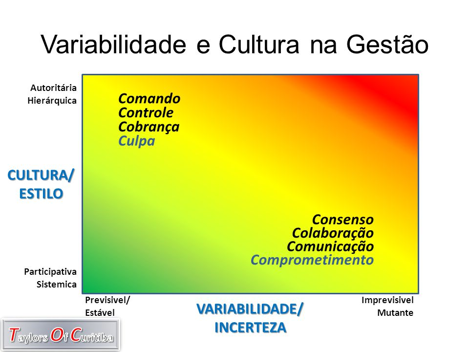 Variabilidade e Cultura na Gestão CULTURA/ESTILO VARIABILIDADE/INCERTEZA Previsivel/ Estável Imprevisivel Mutante Autoritária Hierárquica Participativ