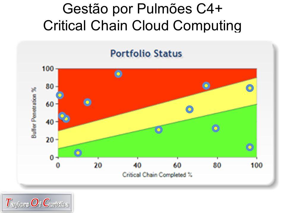 Gestão por Pulmões C4+ Critical Chain Cloud Computing
