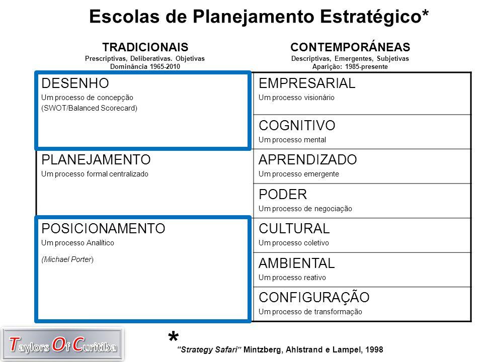Escolas de Planejamento Estratégico* DESENHO Um processo de concepção (SWOT/Balanced Scorecard) EMPRESARIAL Um processo visionário COGNITIVO Um proces