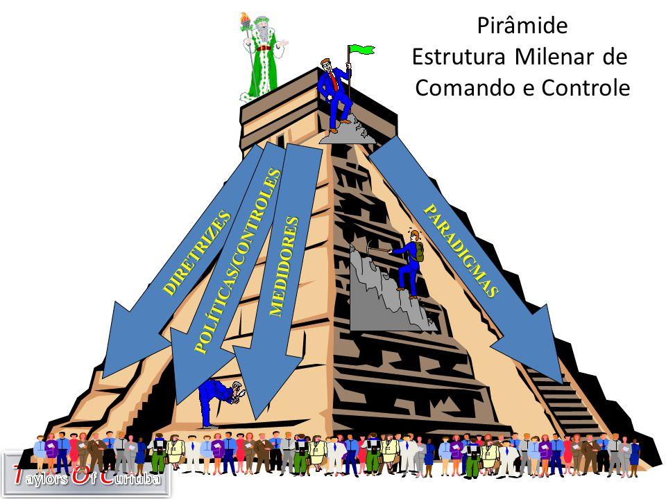 DIRETRIZES POLÍTICAS/CONTROLES MEDIDORES PARADIGMAS Pirâmide Estrutura Milenar de Comando e Controle