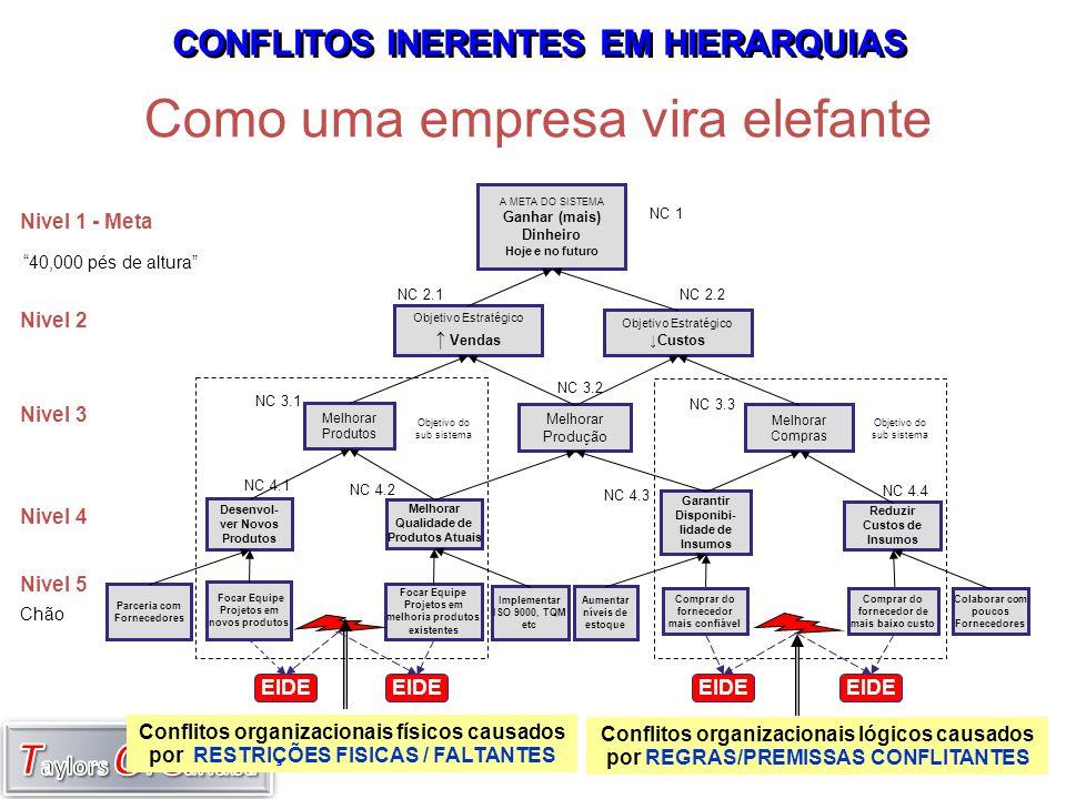 Variabilidade e Cultura na Gestão CULTURA/ESTILO VARIABILIDADE/INCERTEZA Previsivel/ Estável Imprevisivel Mutante Autoritária Hierárquica Participativa Sistemica Comando Consenso Controle Colaboração Cobrança Comunicação Culpa Comprometimento