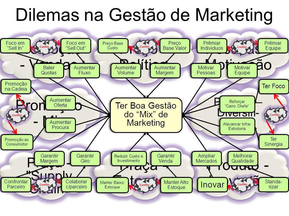 Dilemas na Gestão de Marketing Produto – Diversifi- cação Produto - Inovação Praça -