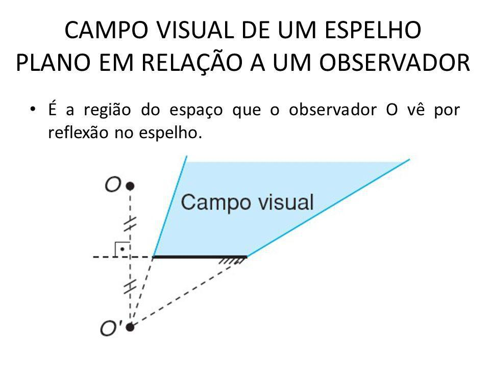 CAMPO VISUAL DE UM ESPELHO PLANO EM RELAÇÃO A UM OBSERVADOR • É a região do espaço que o observador O vê por reflexão no espelho.