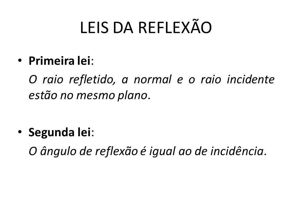 LEIS DA REFLEXÃO • Primeira lei: O raio refletido, a normal e o raio incidente estão no mesmo plano.