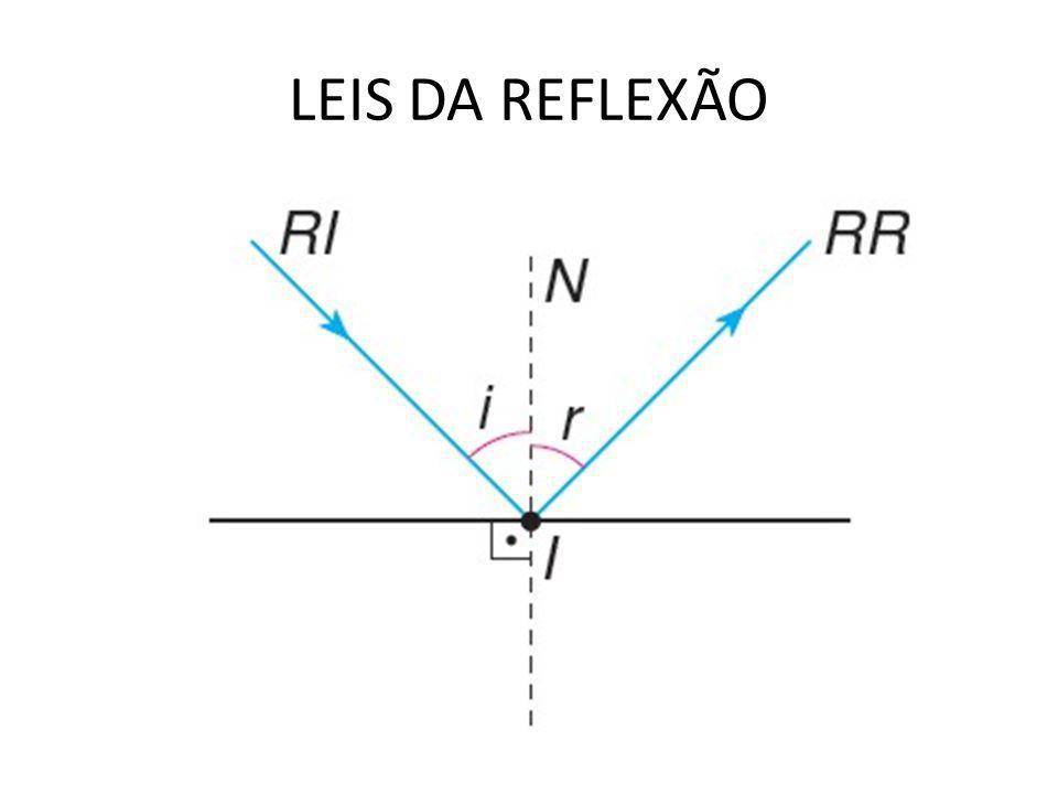 • Ponto-objeto, num sistema óptico, é todo ponto definido pelo feixe luminoso incidente no sistema.
