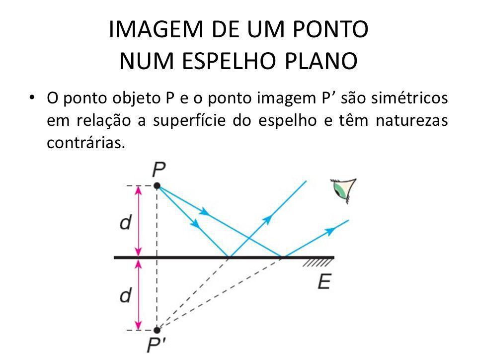 IMAGEM DE UM PONTO NUM ESPELHO PLANO • O ponto objeto P e o ponto imagem P' são simétricos em relação a superfície do espelho e têm naturezas contrárias.