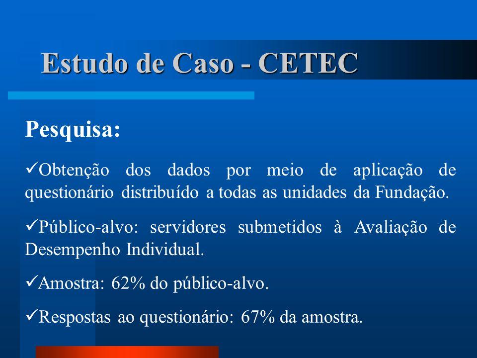 Estudo de Caso - CETEC Pesquisa:  Obtenção dos dados por meio de aplicação de questionário distribuído a todas as unidades da Fundação.