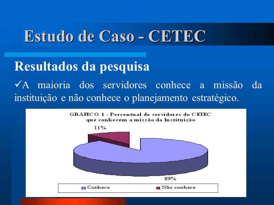 Estudo de Caso - CETEC Resultados da pesquisa  A maioria dos servidores conhece a missão da instituição e não conhece o planejamento estratégico.