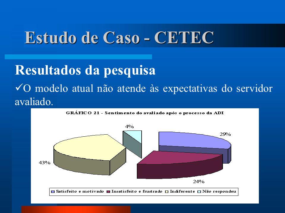 Estudo de Caso - CETEC Resultados da pesquisa  O modelo atual não atende às expectativas do servidor avaliado.