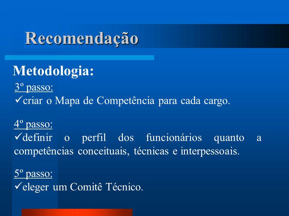 Recomendação Metodologia: 3º passo:  criar o Mapa de Competência para cada cargo.