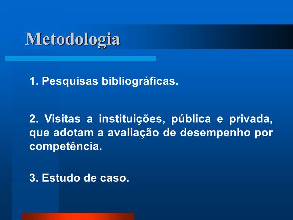 Metodologia 1.Pesquisas bibliográficas. 2.