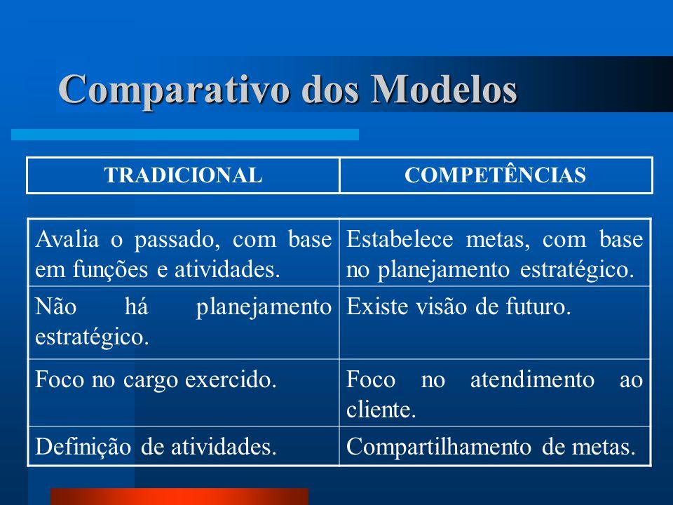 Comparativo dos Modelos Avalia o passado, com base em funções e atividades.