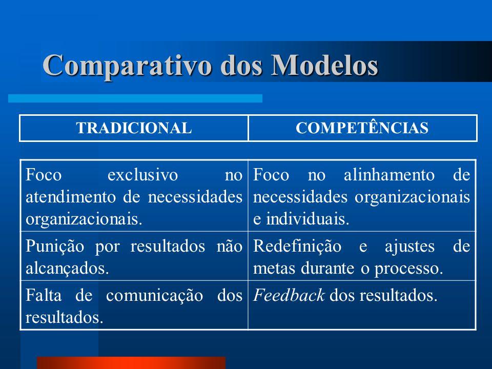 Comparativo dos Modelos Foco exclusivo no atendimento de necessidades organizacionais.