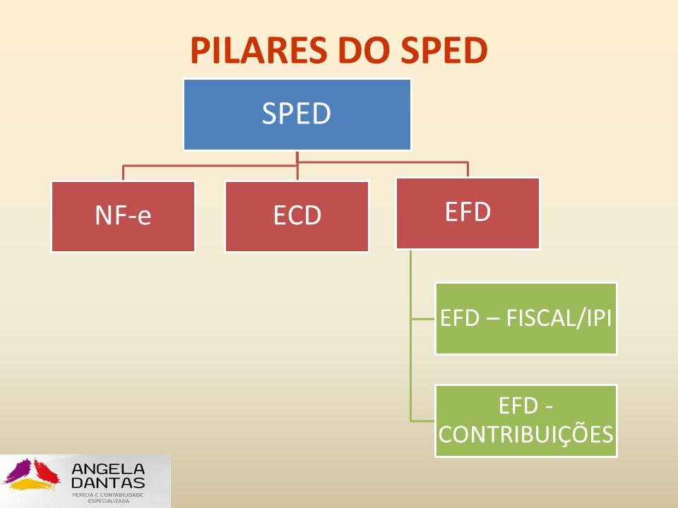 PILARES DO SPED SPED NF-eECD EFD EFD – FISCAL/IPI EFD - CONTRIBUIÇÕES