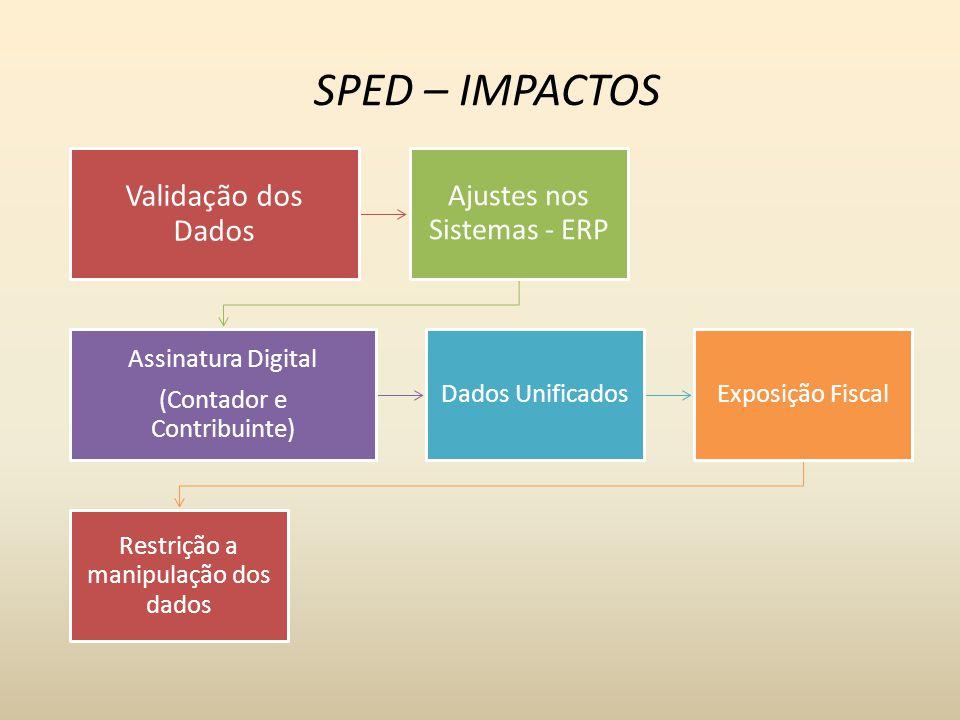 SPED – IMPACTOS Validação dos Dados Ajustes nos Sistemas - ERP Assinatura Digital (Contador e Contribuinte) Dados UnificadosExposição Fiscal Restrição