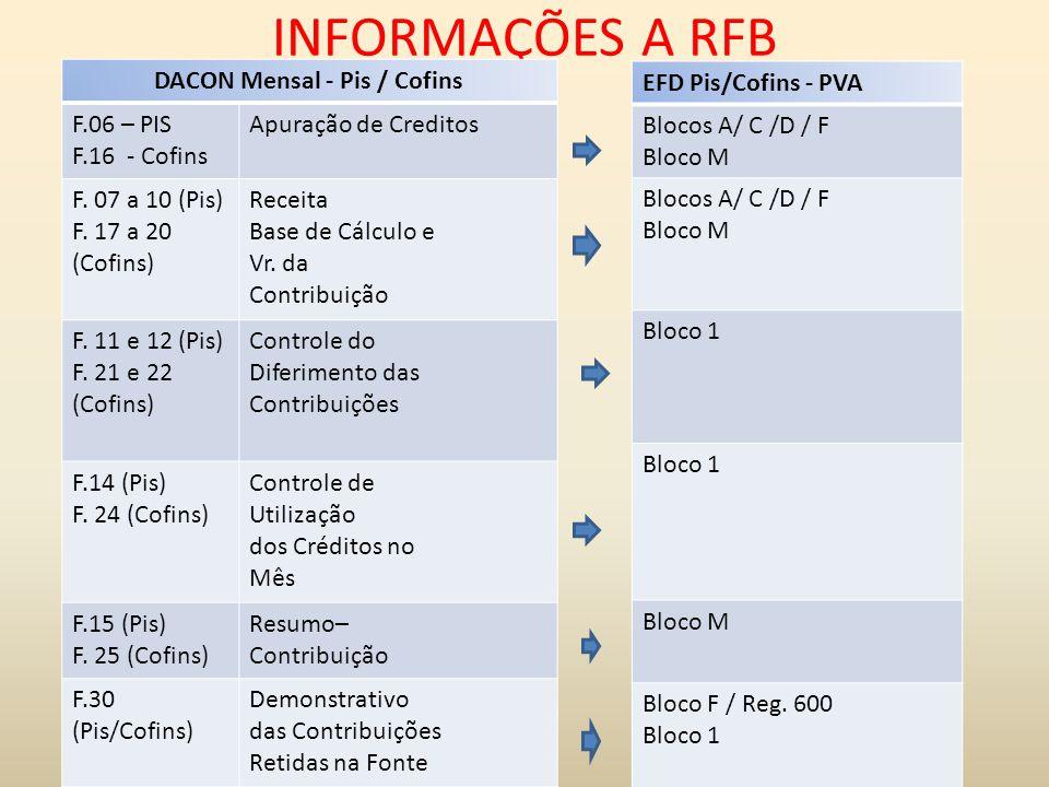 INFORMAÇÕES A RFB DACON Mensal - Pis / Cofins F.06 – PIS F.16 - Cofins Apuração de Creditos F. 07 a 10 (Pis) F. 17 a 20 (Cofins) Receita Base de Cálcu