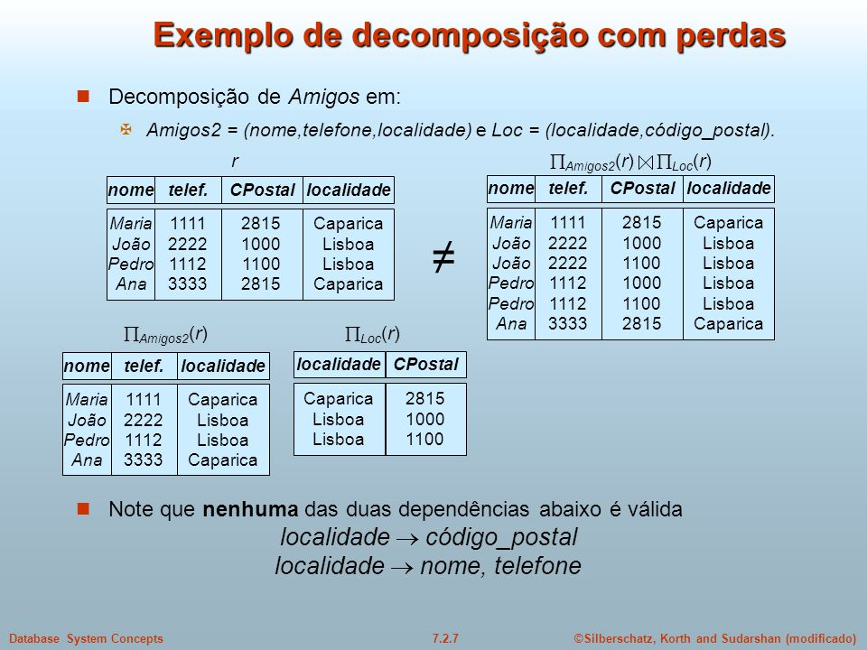 ©Silberschatz, Korth and Sudarshan (modificado)7.2.7Database System Concepts Exemplo de decomposição com perdas  Decomposição de Amigos em:  Amigos2