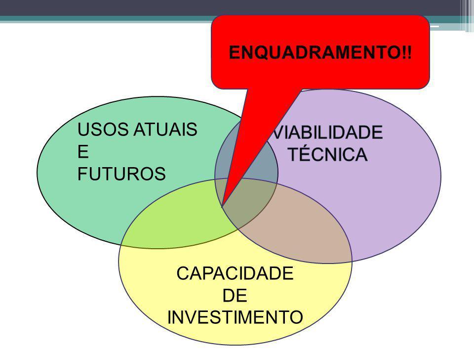 USOS ATUAIS E FUTUROS CAPACIDADE DE INVESTIMENTO ENQUADRAMENTO!!