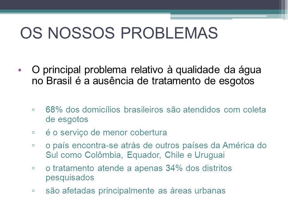 OS NOSSOS PROBLEMAS • O principal problema relativo à qualidade da água no Brasil é a ausência de tratamento de esgotos ▫ 68% dos domicílios brasileir