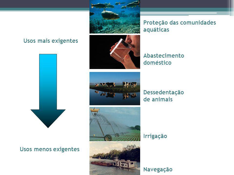 Classificação dos corpos d'água (Resolução CONAMA n.