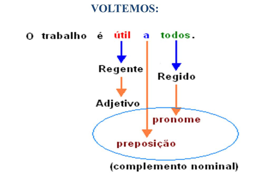 • 3.Aponte a frase que apresenta incorreção de regência verbal.