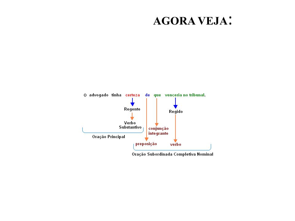 •N•N ota: Na regência verbal, o termo regido pode ser ou não preposicionado: na regência nominal, ele é obrigatoriamente preposicionado.