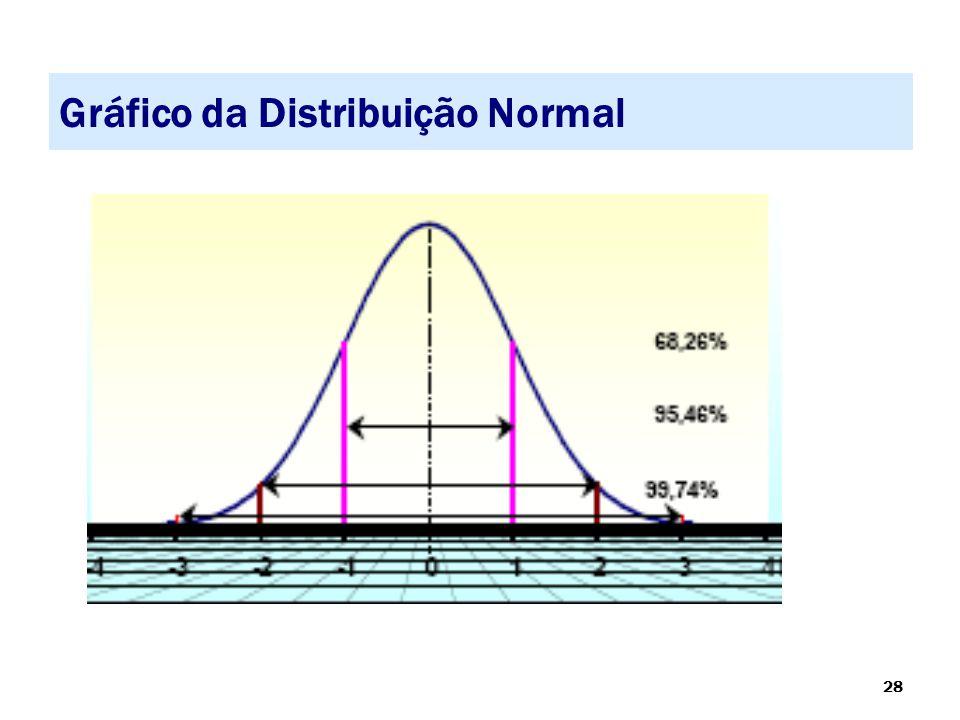 28 Gráfico da Distribuição Normal