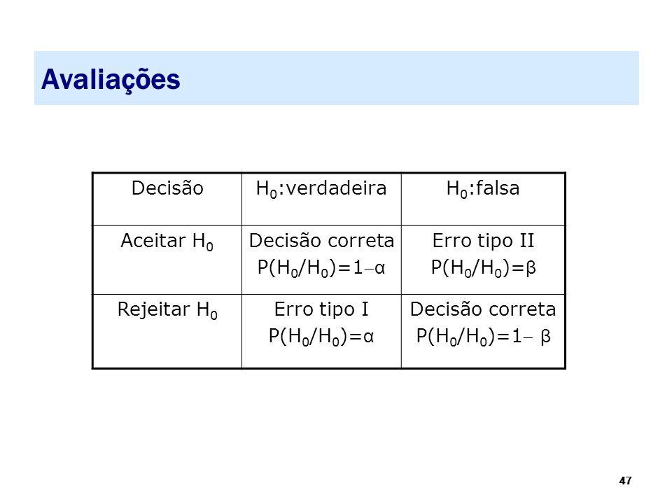 47 Avaliações DecisãoH 0 :verdadeiraH 0 :falsa Aceitar H 0 Decisão correta P(H 0 /H 0 )=1 α Erro tipo II P(H 0 /H 0 )= β Rejeitar H 0 Erro tipo I P(H
