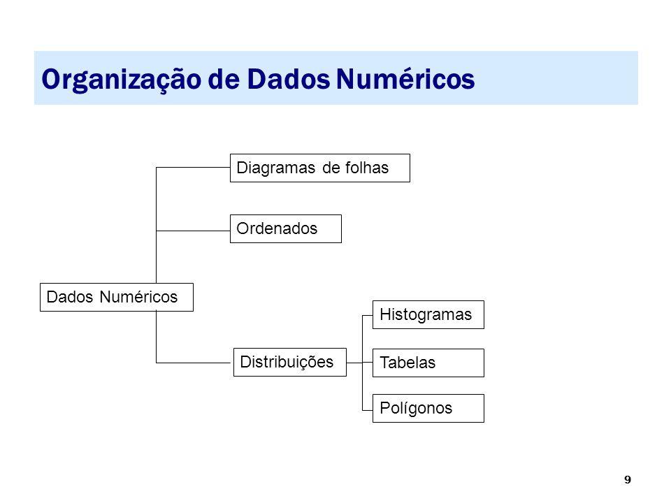 9 Organização de Dados Numéricos Dados Numéricos Diagramas de folhas Ordenados Distribuições Polígonos Tabelas Histogramas