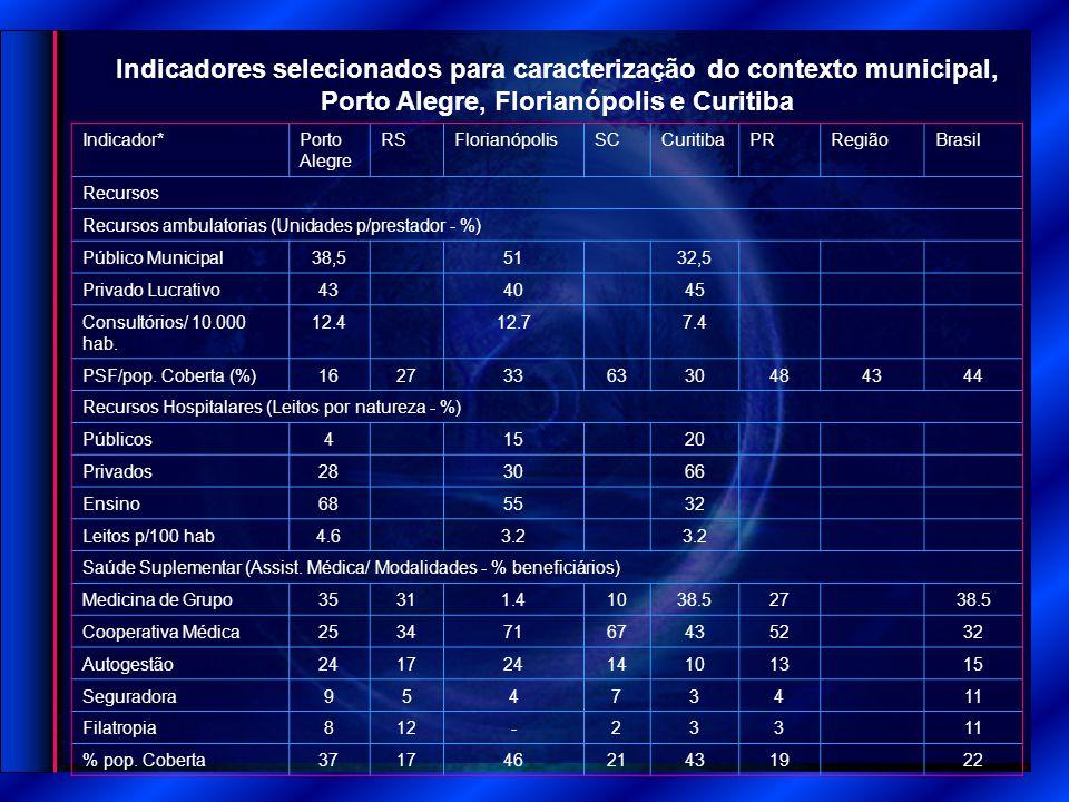 Indicador*Porto Alegre RSFlorianópolisSCCuritibaPRRegiãoBrasil Recursos Recursos ambulatorias (Unidades p/prestador - %) Público Municipal38,55132,5 P