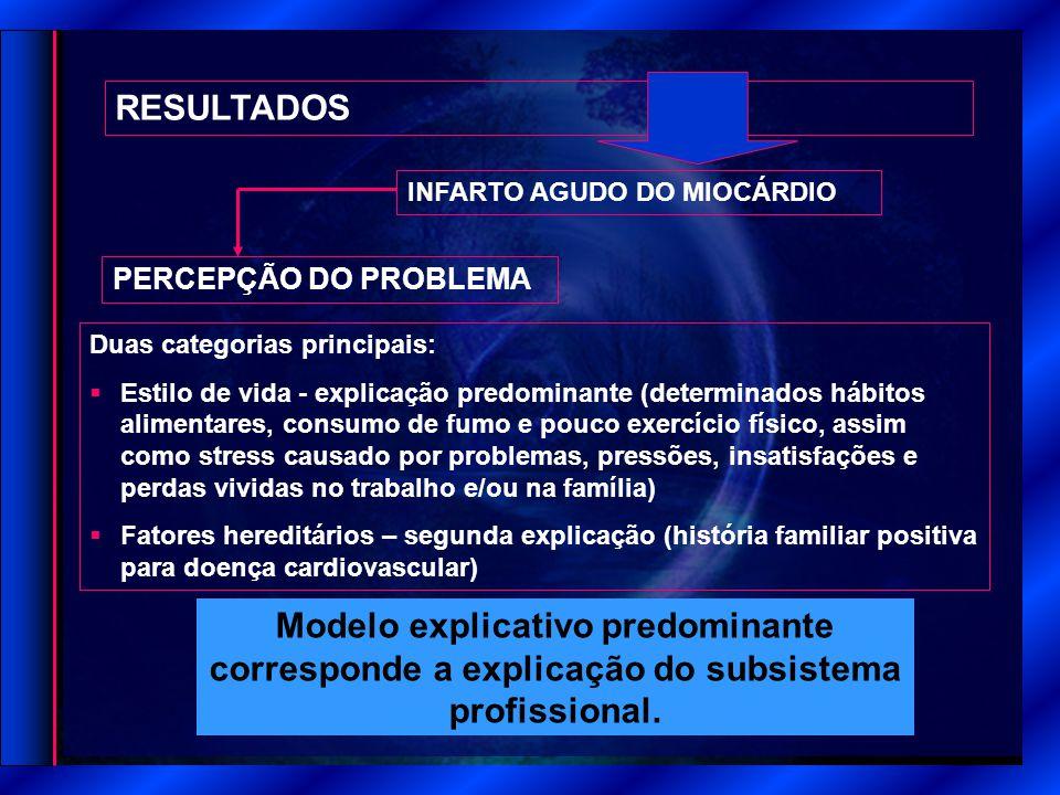 RESULTADOS INFARTO AGUDO DO MIOCÁRDIO PERCEPÇÃO DO PROBLEMA Duas categorias principais:  Estilo de vida - explicação predominante (determinados hábit