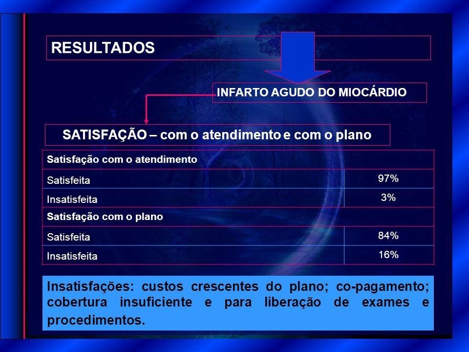 RESULTADOS SATISFAÇÃO – com o atendimento e com o plano INFARTO AGUDO DO MIOCÁRDIO Satisfação com o atendimento Satisfeita 97% Insatisfeita 3% Satisfa