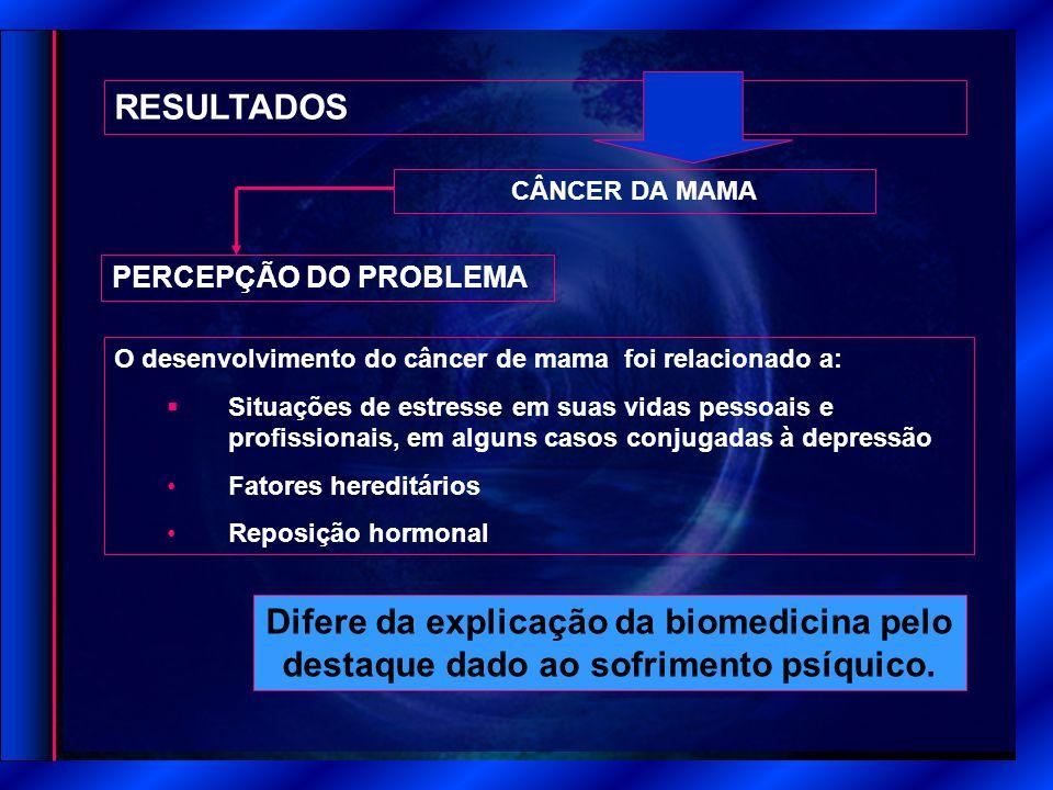 RESULTADOS CÂNCER DA MAMA PERCEPÇÃO DO PROBLEMA Difere da explicação da biomedicina pelo destaque dado ao sofrimento psíquico. O desenvolvimento do câ