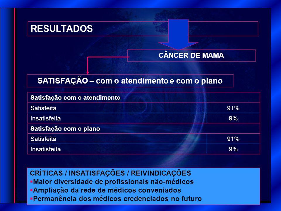 RESULTADOS SATISFAÇÃO – com o atendimento e com o plano CÂNCER DE MAMA Satisfação com o atendimento Satisfeita 91% Insatisfeita 9% Satisfação com o plano Satisfeita 91% Insatisfeita 9% CRÍTICAS / INSATISFAÇÕES / REIVINDICAÇÕES  Maior diversidade de profissionais não-médicos  Ampliação da rede de médicos conveniados  Permanência dos médicos credenciados no futuro