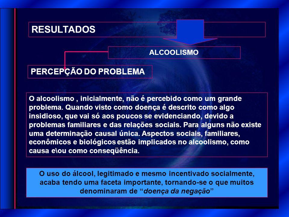 RESULTADOS ALCOOLISMO PERCEPÇÃO DO PROBLEMA O uso do álcool, legitimado e mesmo incentivado socialmente, acaba tendo uma faceta importante, tornando-se o que muitos denominaram de doença da negação O alcoolismo, inicialmente, não é percebido como um grande problema.