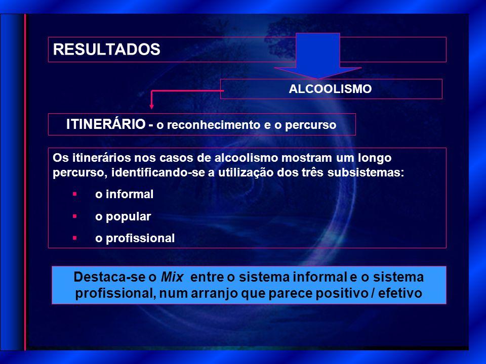 RESULTADOS ITINERÁRIO - o reconhecimento e o percurso ALCOOLISMO Destaca-se o Mix entre o sistema informal e o sistema profissional, num arranjo que p