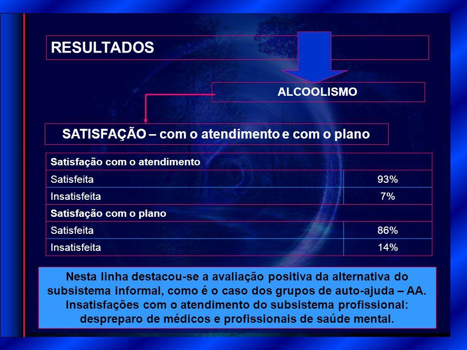 RESULTADOS SATISFAÇÃO – com o atendimento e com o plano ALCOOLISMO Satisfação com o atendimento Satisfeita 93% Insatisfeita 7% Satisfação com o plano Satisfeita 86% Insatisfeita 14% Nesta linha destacou-se a avaliação positiva da alternativa do subsistema informal, como é o caso dos grupos de auto-ajuda – AA.