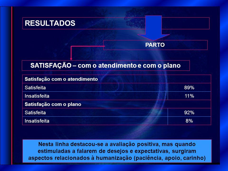 RESULTADOS SATISFAÇÃO – com o atendimento e com o plano PARTO Satisfação com o atendimento Satisfeita 89% Insatisfeita 11% Satisfação com o plano Sati