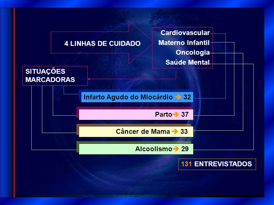 131 ENTREVISTADOS Cardiovascular Materno Infantil Oncologia Saúde Mental 4 LINHAS DE CUIDADO SITUAÇÕES MARCADORAS Parto Câncer de Mama Alcoolismo  37