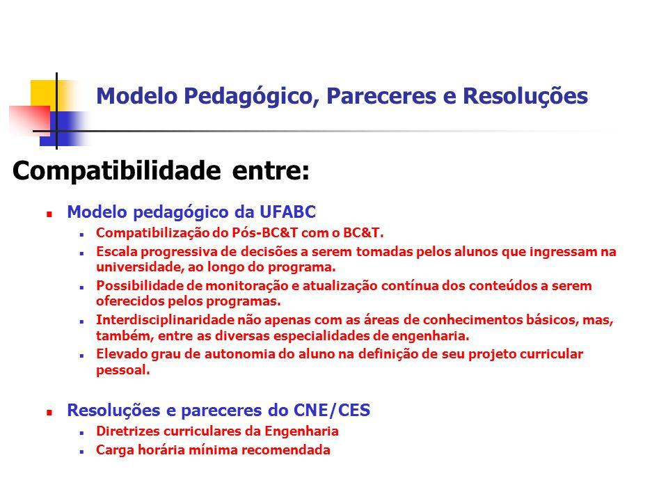 Modelo Pedagógico, Pareceres e Resoluções Compatibilidade entre:  Modelo pedagógico da UFABC  Compatibilização do Pós-BC&T com o BC&T.  Escala prog
