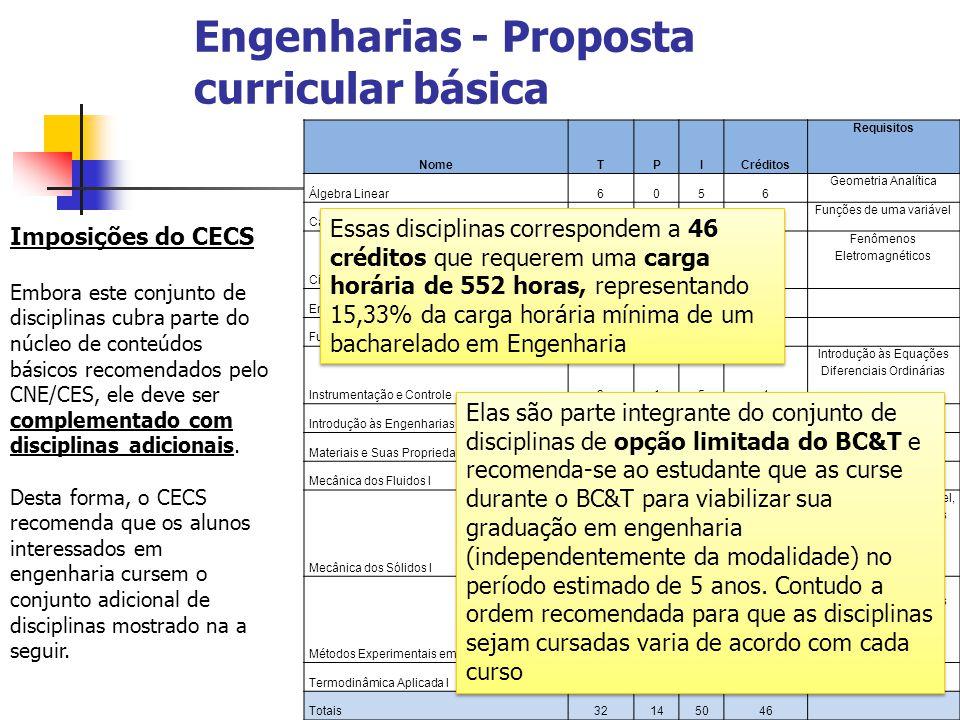 Engenharias - Proposta curricular básica Imposições do CECS Embora este conjunto de disciplinas cubra parte do núcleo de conteúdos básicos recomendado