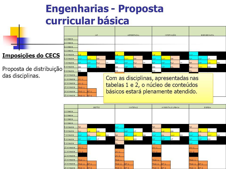Engenharias - Proposta curricular básica Imposições do CECS Proposta de distribuição das disciplinas. IARAEROESPACIALINFORMAÇÃOBIOENGENHARIA 1 trimest
