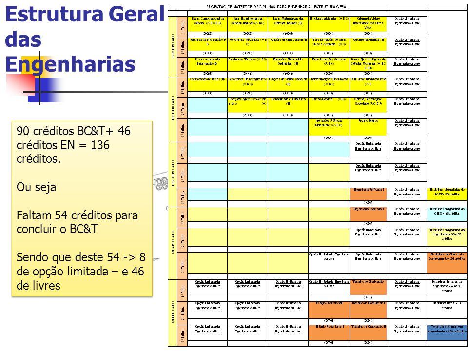 Estrutura Geral das Engenharias 90 créditos BC&T+ 46 créditos EN = 136 créditos. Ou seja Faltam 54 créditos para concluir o BC&T Sendo que deste 54 ->