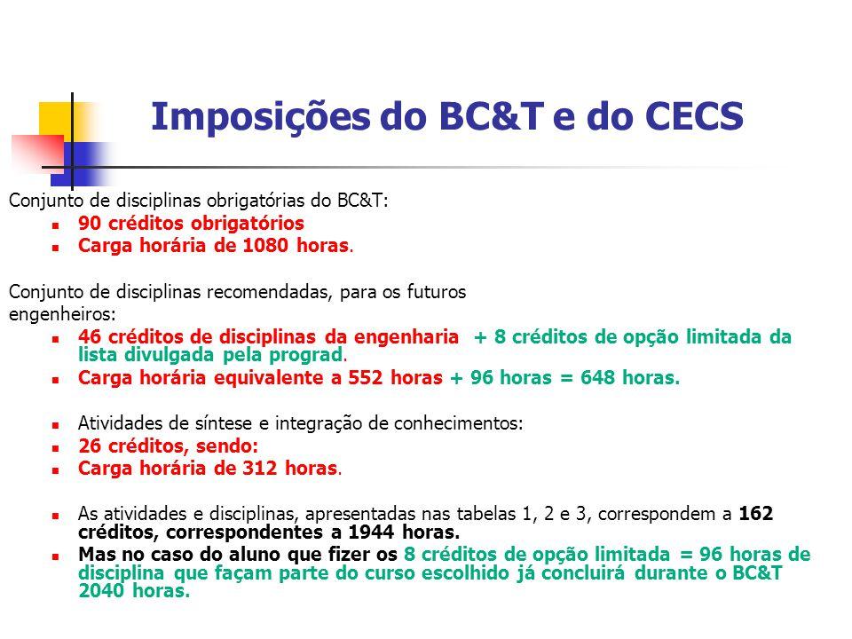 Imposições do BC&T e do CECS Conjunto de disciplinas obrigatórias do BC&T:  90 créditos obrigatórios  Carga horária de 1080 horas. Conjunto de disci