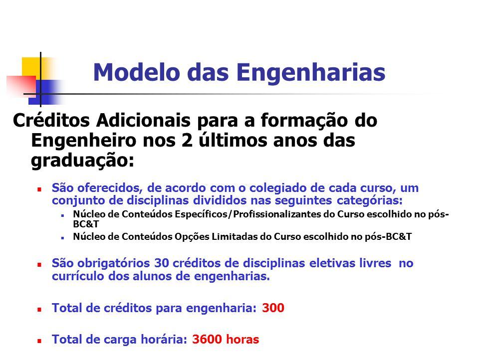 Modelo das Engenharias Créditos Adicionais para a formação do Engenheiro nos 2 últimos anos das graduação:  São oferecidos, de acordo com o colegiado