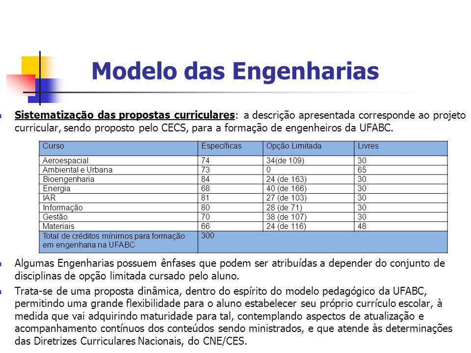 Modelo das Engenharias  Sistematização das propostas curriculares: a descrição apresentada corresponde ao projeto curricular, sendo proposto pelo CEC