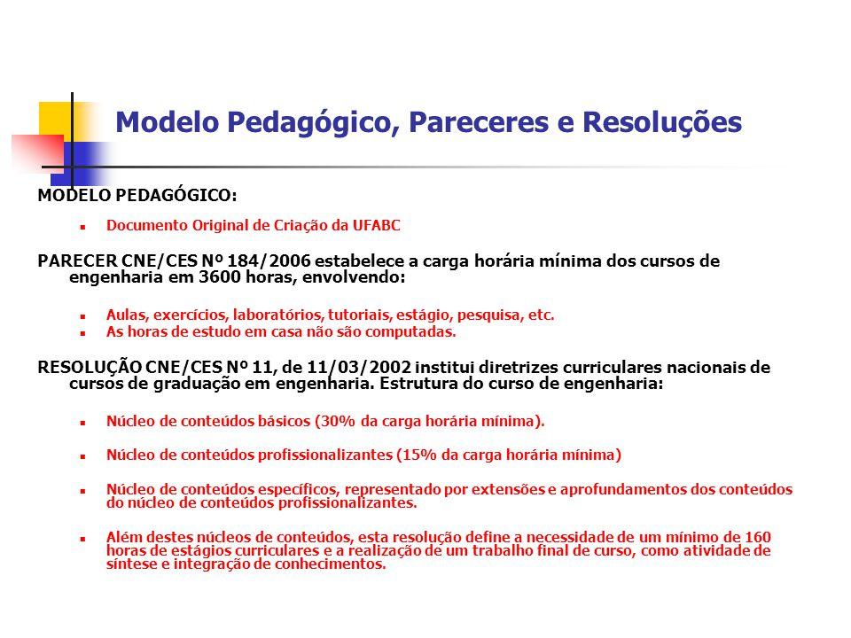 Modelo Pedagógico, Pareceres e Resoluções MODELO PEDAGÓGICO:  Documento Original de Criação da UFABC PARECER CNE/CES Nº 184/2006 estabelece a carga h