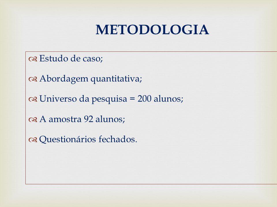 METODOLOGIA  Estudo de caso;  Abordagem quantitativa;  Universo da pesquisa = 200 alunos;  A amostra 92 alunos;  Questionários fechados.