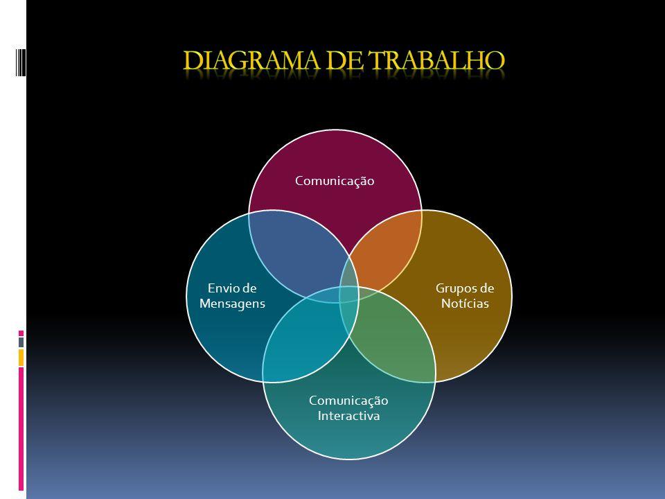 Projecto IMD_TP_1L Internet e Multimedia Digital Paulo Correia Nº : 9110432 TEMA Grupos de Notícias; Comunicação Interactiva; Envio Instantâneo de Men