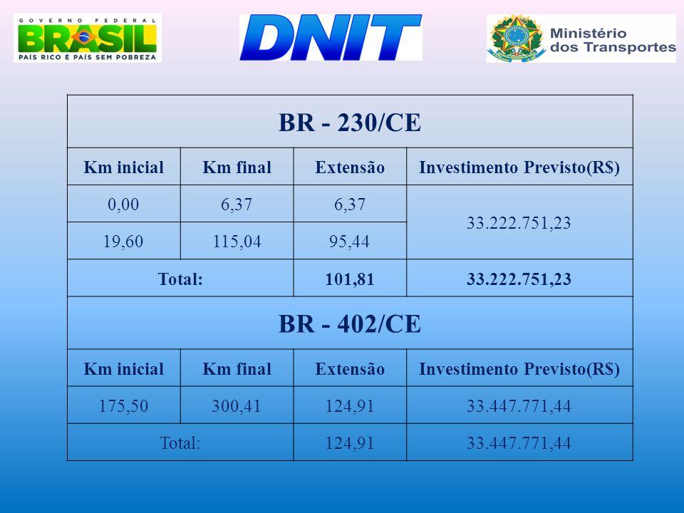 BR - 230/CE Km inicialKm finalExtensãoInvestimento Previsto(R$) 0,006,37 33.222.751,23 19,60115,0495,44 Total:101,8133.222.751,23 BR - 402/CE Km inici